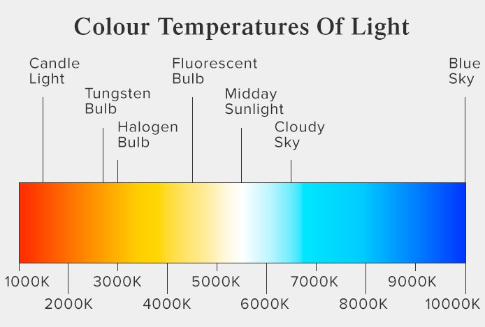 Color Temperature For Your LED Lights